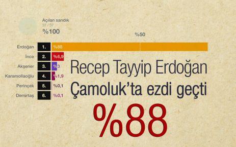 Çamoluk'ta Tayyip Erdoğan Üstünlüğü Devam!