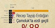 Çamoluk'ta Tayyip Erdoğan Üstünlüğü...